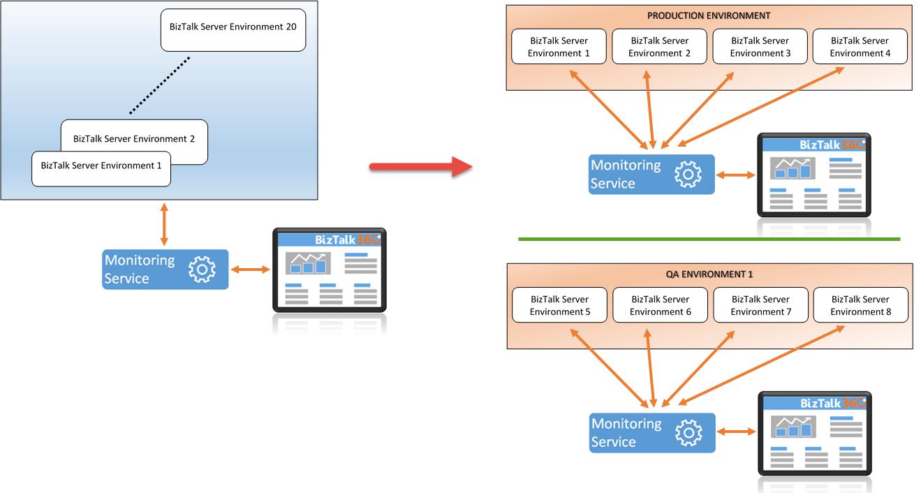 BizTalk360-Architecture-Scalability.png