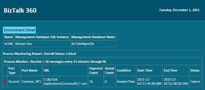 BizTalk360-Monitoring-Data-Monitoring-Process-Monitoring-Failure-Alert.png