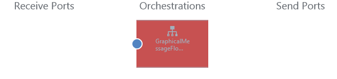 -Graphical_Message_Flow_Error_In_Orchestration.png