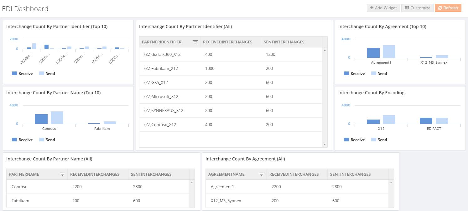EDI-Interchange-Aggregation-widgets.png