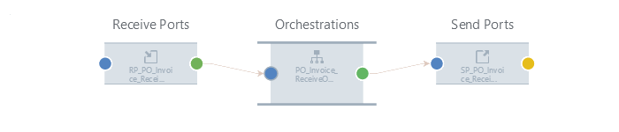 -One-Way_Receive_Orchestration_One-Way_Send.png