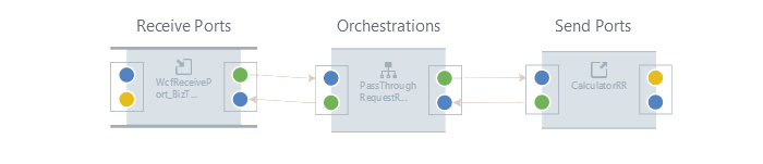 -Two-Way_Receive_Orchestration_Two-Way_Send.png