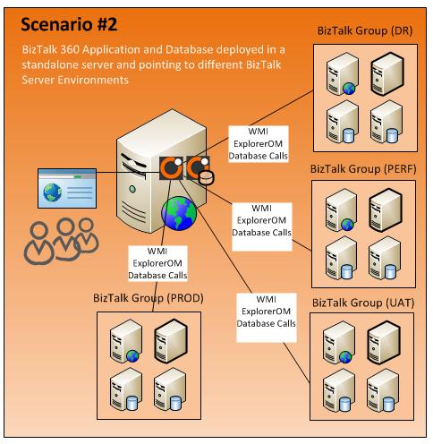 -BizTalk360-Installation-Install-On-Standalone-Server.png