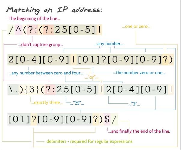ipAddressPatternExplained.png