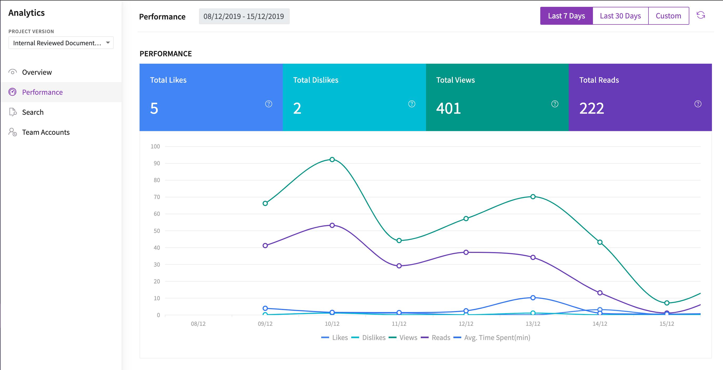 Performance Analytics graph