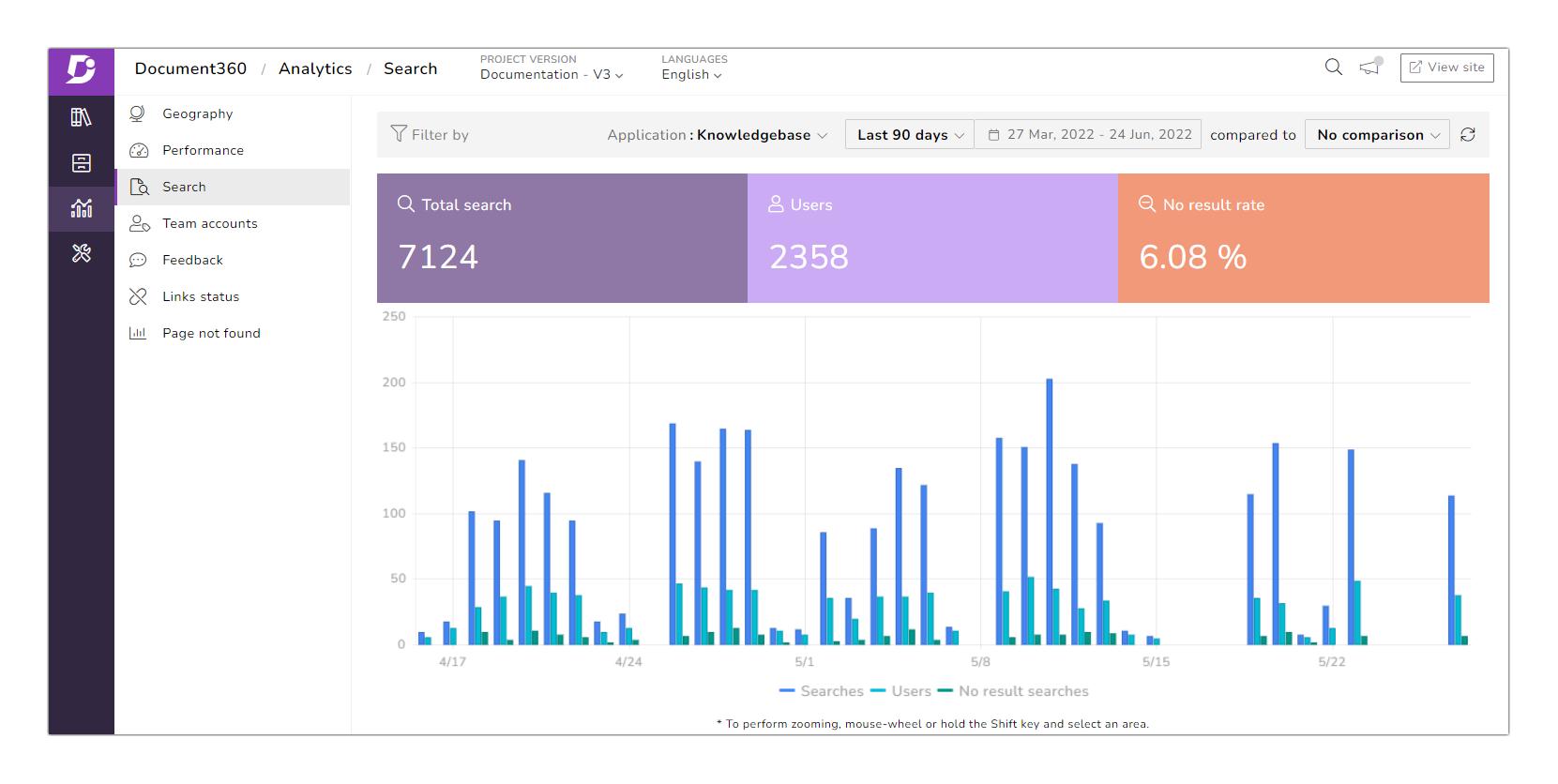analytics  search graph