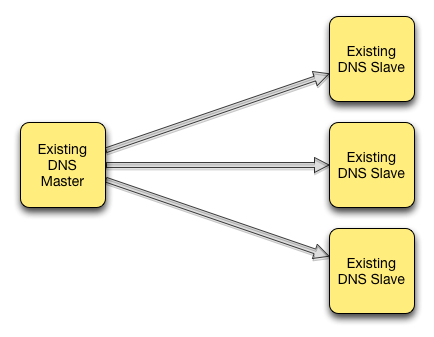 Inline Signing in ISC BIND 9 9 0 -- Examples - DNSSEC
