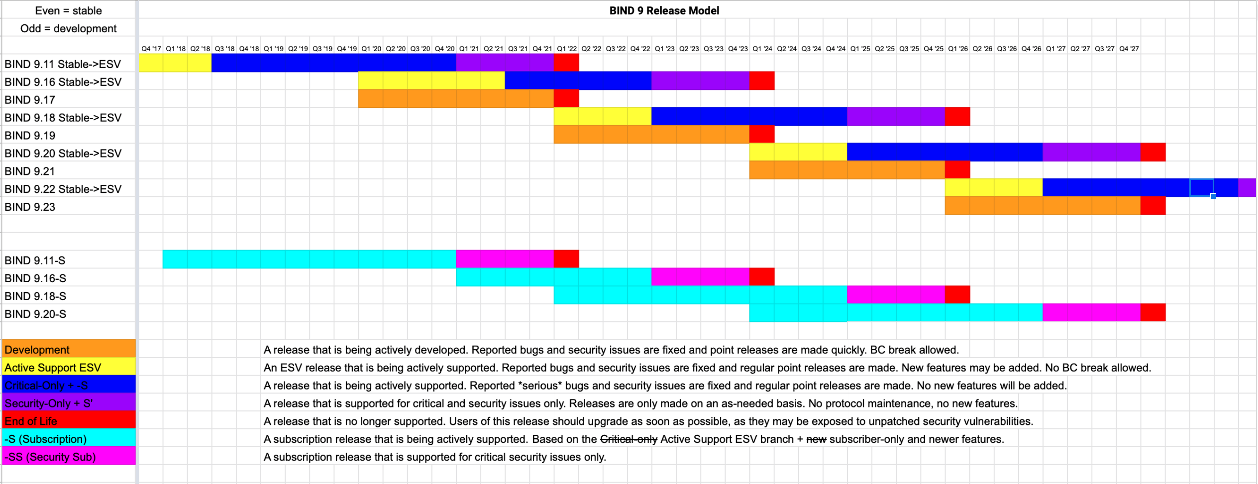 BIND 9 Release Model (2021 update)