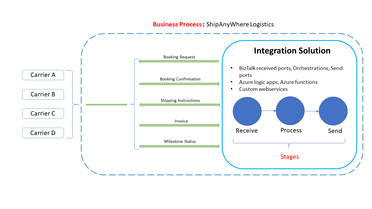 Business Process - Stages