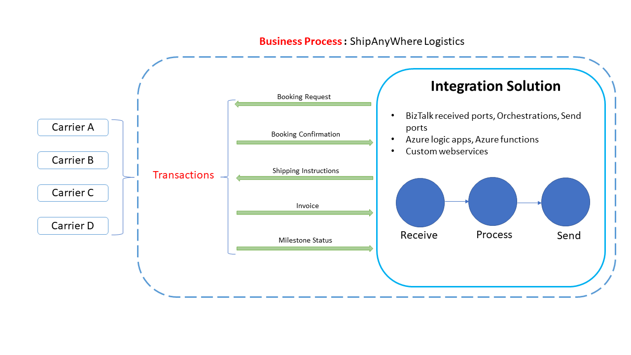 Business Process - tranasction