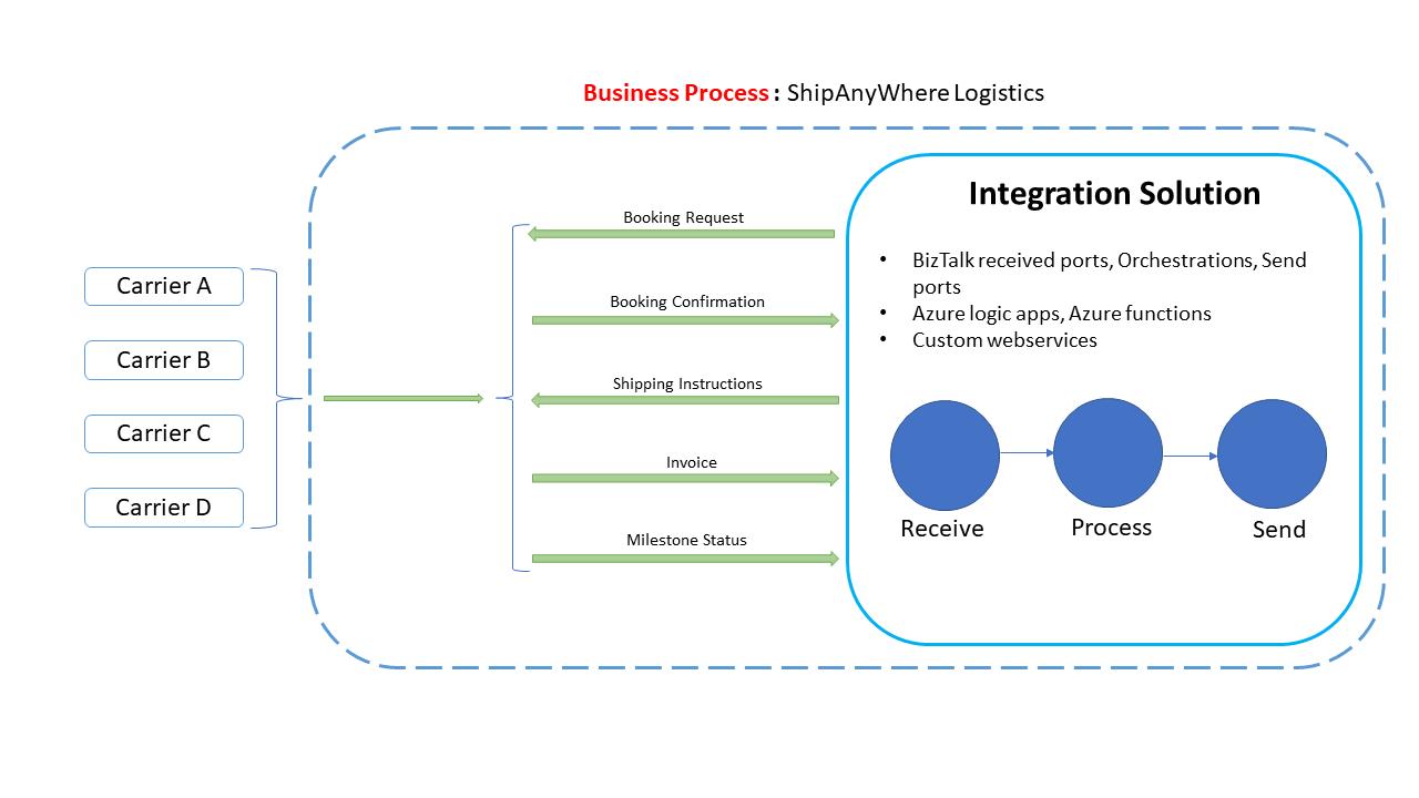 Business Process