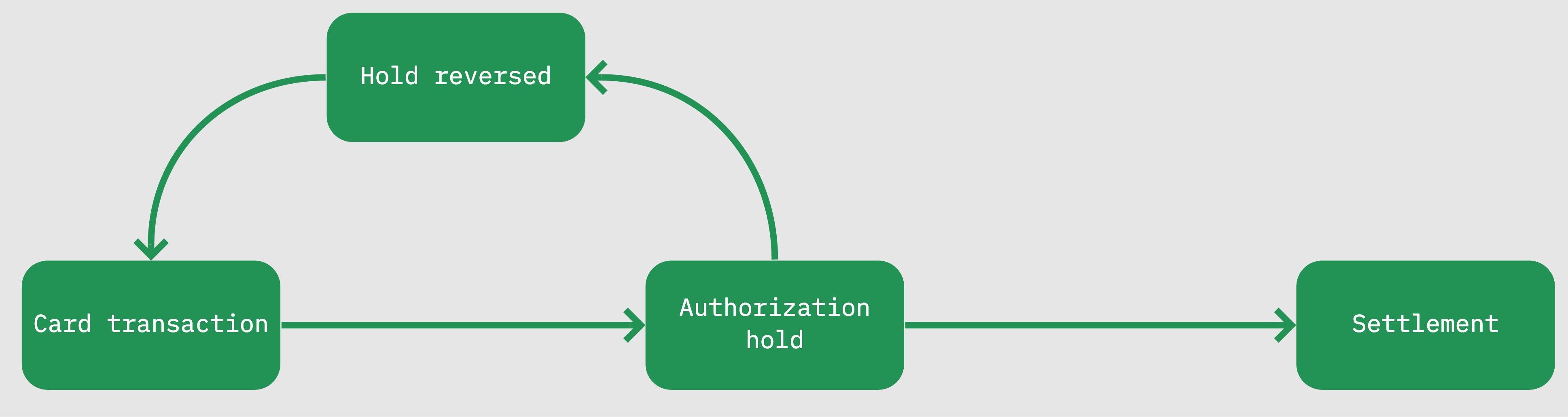 Authorization-hold-flow