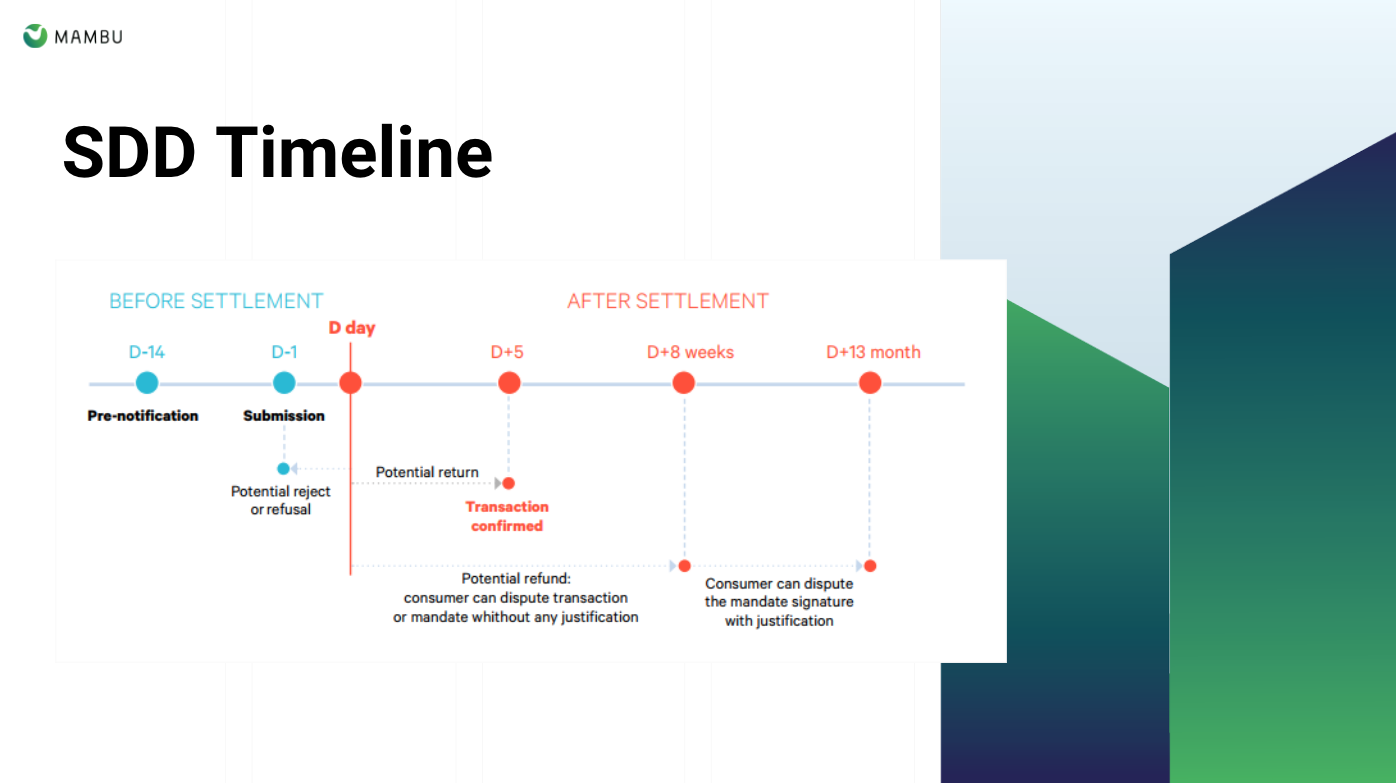 Sepa Direct Debit Timeline