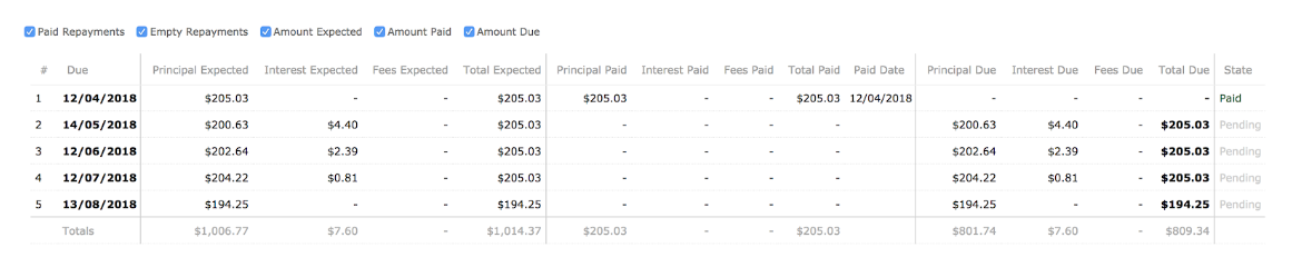 Loan account schedule after repayment and with $300 redraw balance