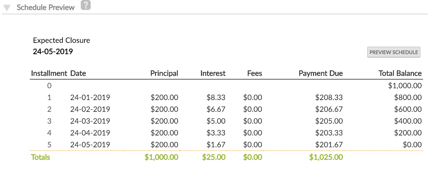 Schedule Preview at Loan Account level with No Rounding selected.