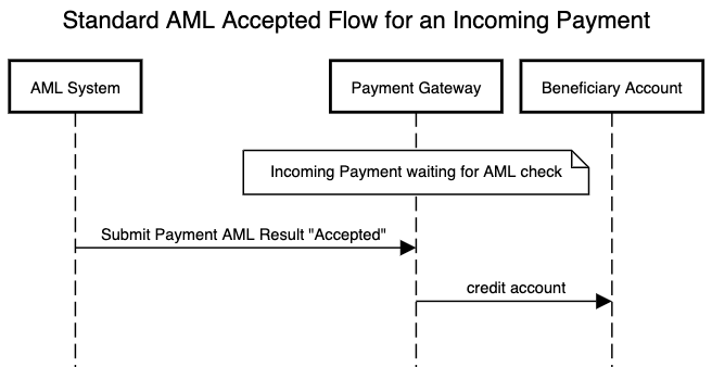 AML standard flow for an incoming payment which is accepted