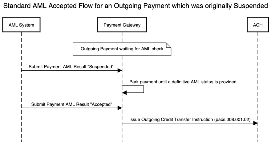 AML standard flow for an outgoing payment which is accepted after having been suspended