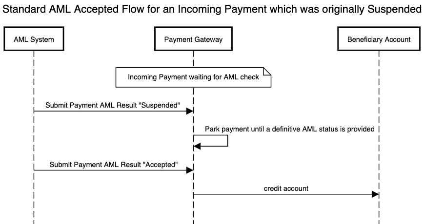 AML standard flow for an incoming payment which is accepted after having been suspended