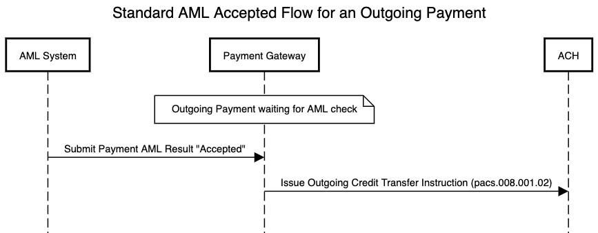 AML standard flow for an outgoing payment which is accepted