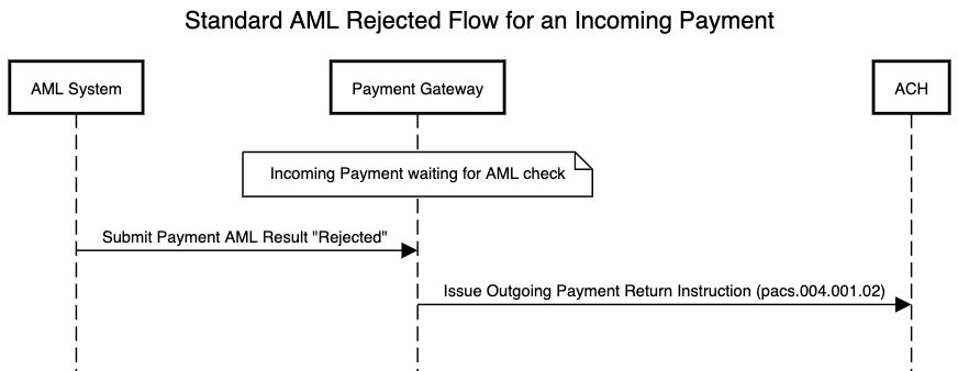 AML standard flow for an incoming payment which is rejected