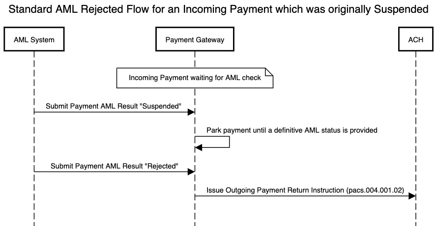 AML standard flow for an incoming payment which is rejected after having been suspended