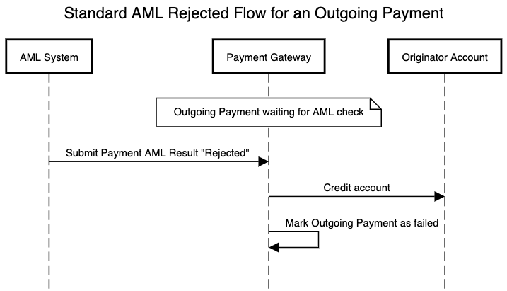 AML standard flow for an outgoing payment which is rejected