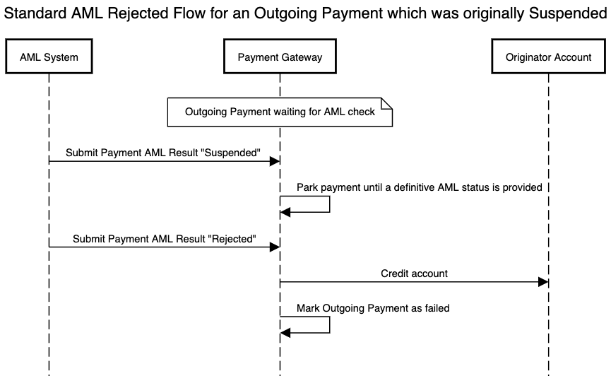AML standard flow for an outgoing payment which is rejected after having been suspended