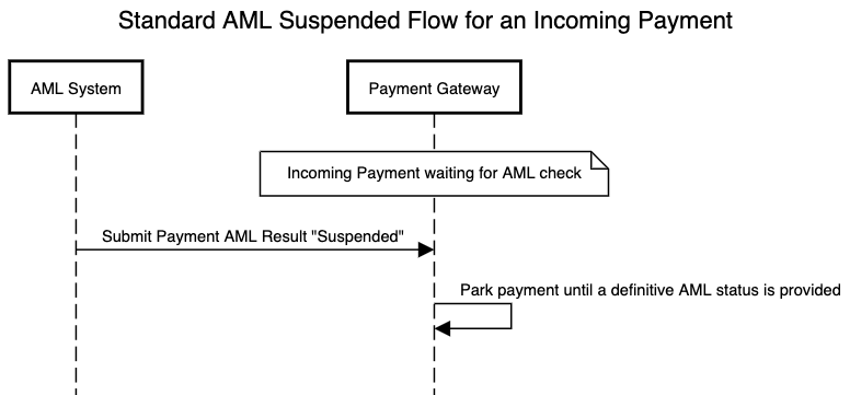 AML standard flow for an incoming payment which is suspended