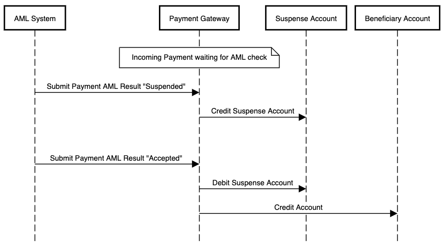 AML flow using suspense accounting for an incoming payment which is accepted after having been suspended