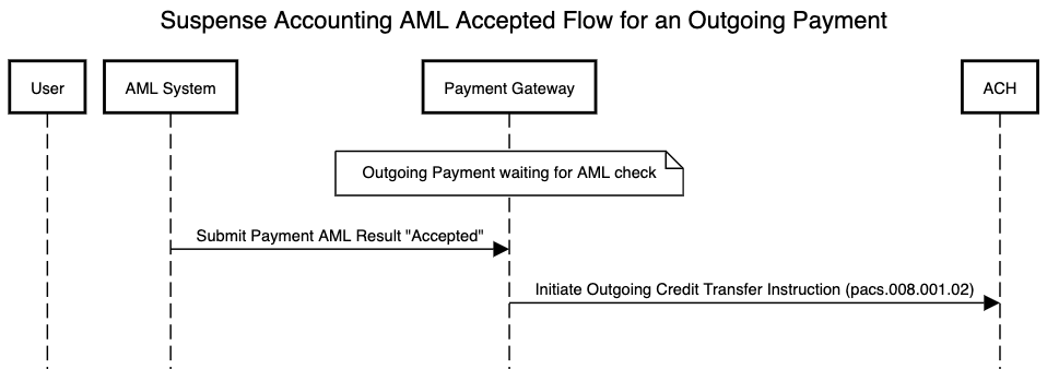 AML flow using suspense accounting for an outgoing payment which is accepted