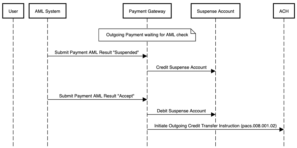 AML flow using suspense accounting for an outgoing payment which is accepted after having been suspended