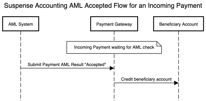 AML flow using suspense accounting for an incoming payment which is accepted