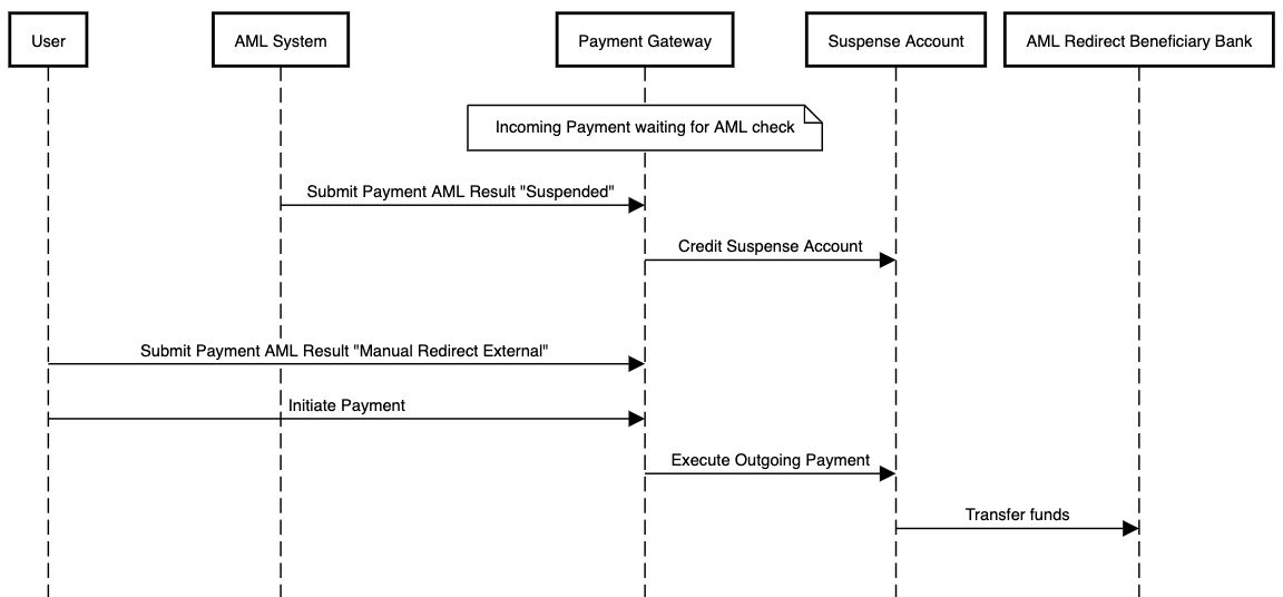 AML flow using suspense accounting for an outgoing payment which is manually redirected to an external account after having been suspended