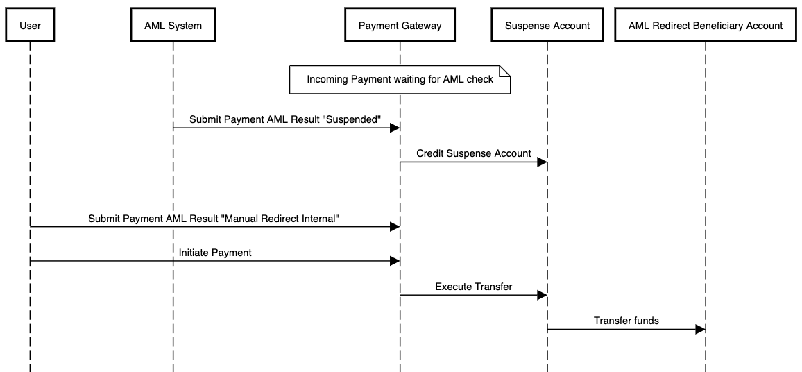 AML flow using suspense accounting for an outgoing payment which is manually redirected to an internal account after having been suspended