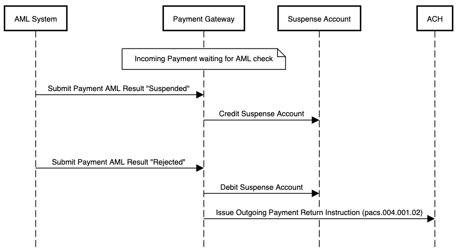 AML flow using suspense accounting for an incoming payment which is rejected after having been suspended