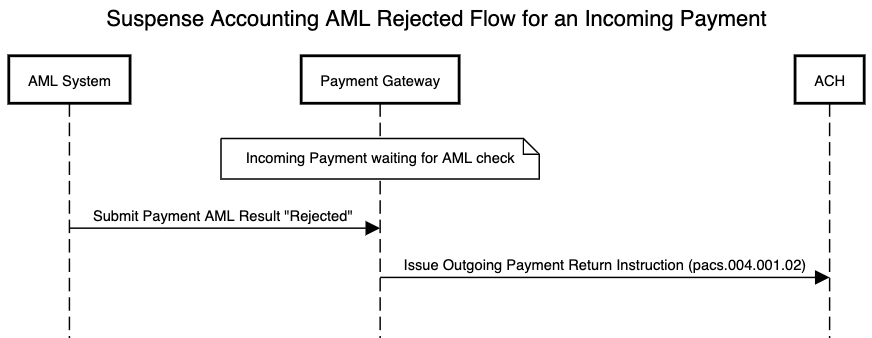 AML flow using suspense accounting for an incoming payment which is rejected