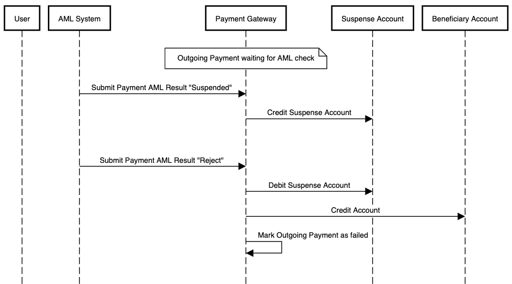 AML flow using suspense accounting for an outgoing payment which is rejected after having been suspended