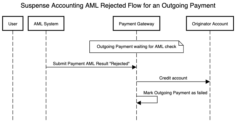 AML flow using suspense accounting for an outgoing payment which is rejected