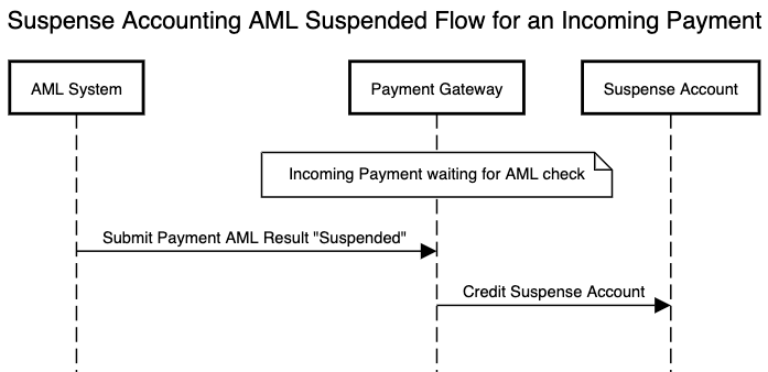 AML flow using suspense accounting for an incoming payment which is suspended
