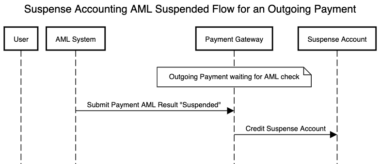 AML flow using suspense accounting for an outgoing payment which is suspended