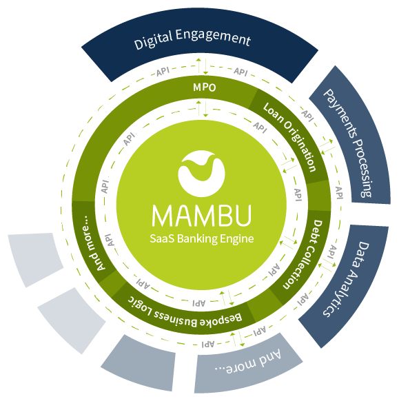 powered by Mambu logo with Mambu core banking system surrounded by MPO layer and external services all communicating via API