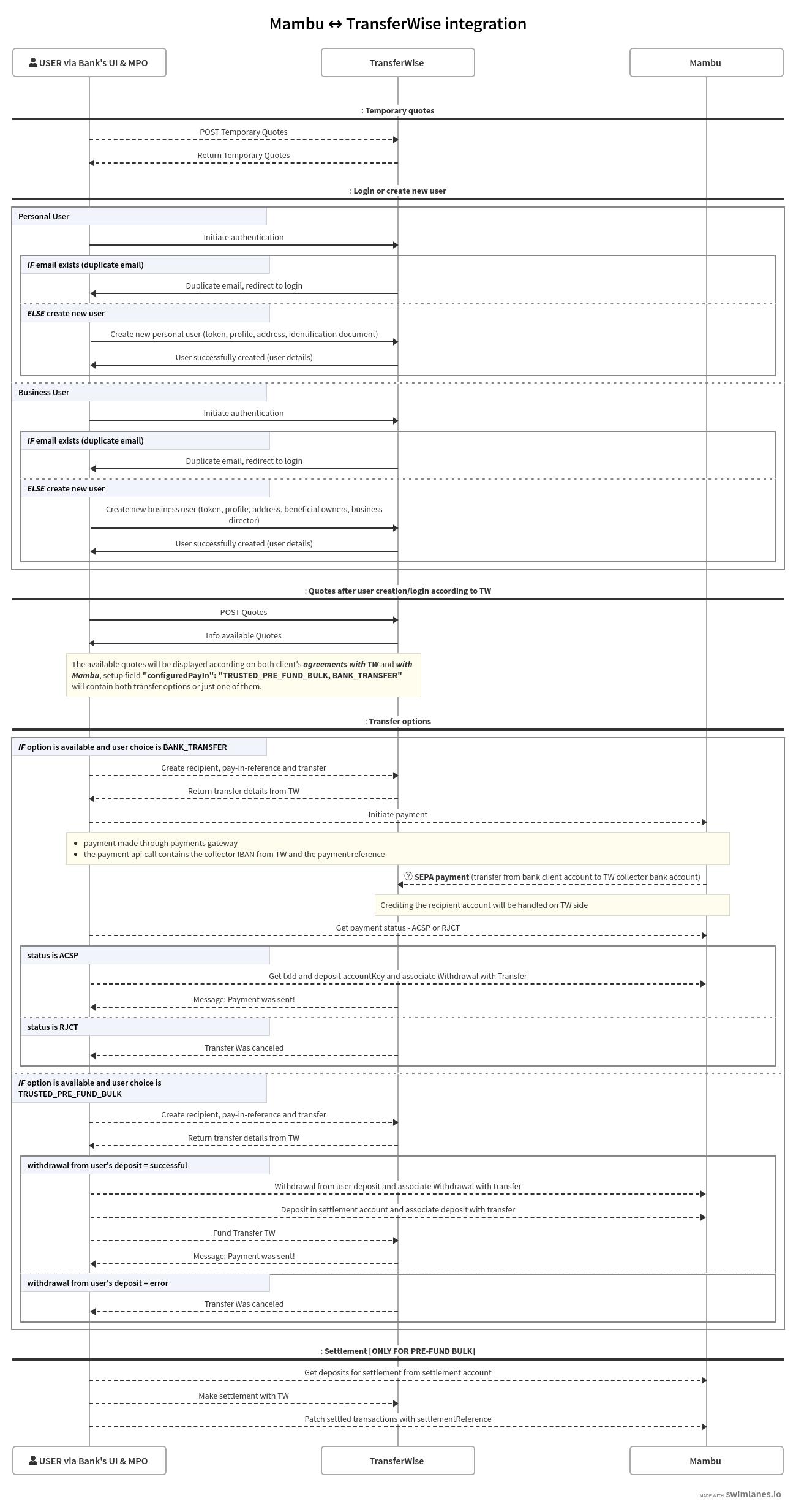 Mambu - TransferWise integration diagram