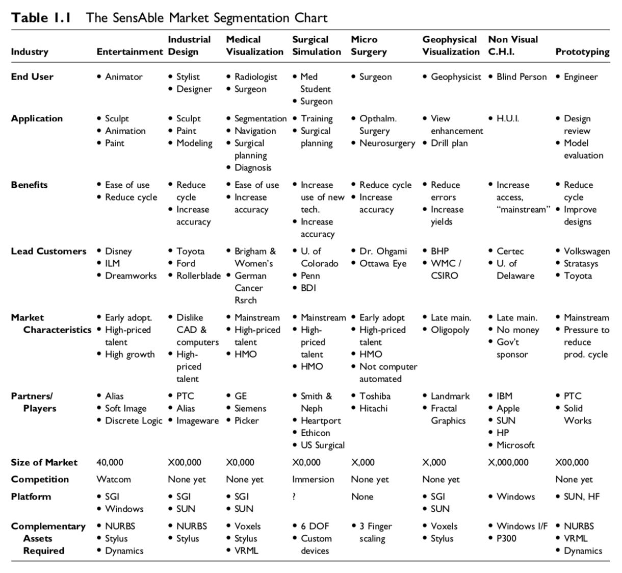 The SensAble Market Segmentation Chart