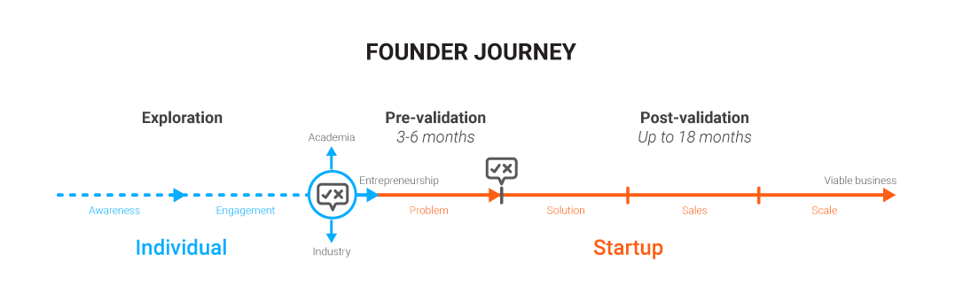 The D3 Founder Journey