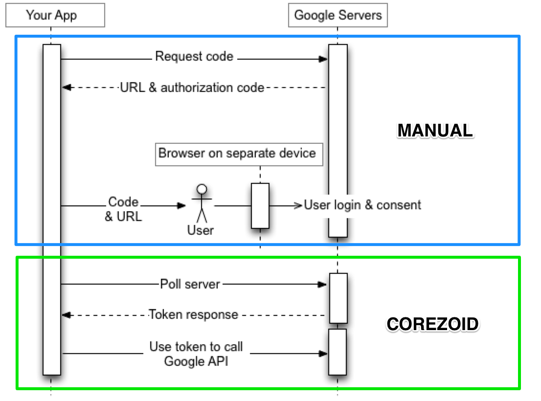 corezoid-vs-manual-scheme