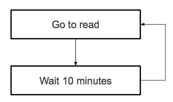 read-wait-logic