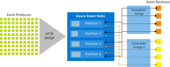 Azure Event Hub availability