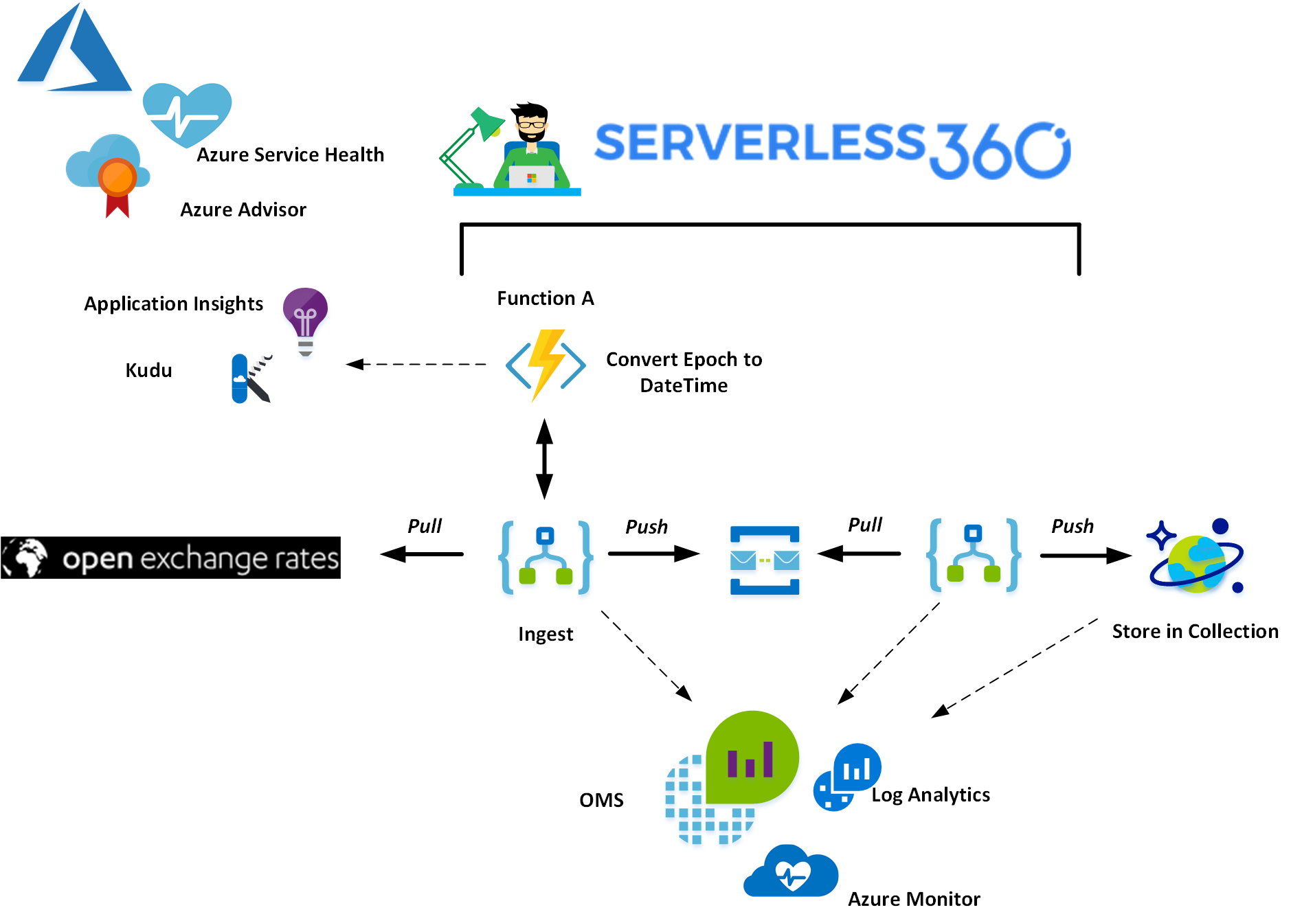 Monitoring Azure Functions with Serverless360 - Azure Functions